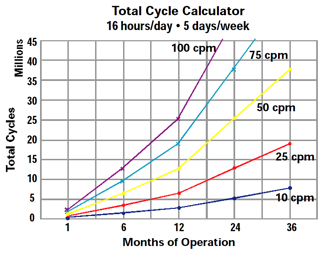 Total Cycle Calculator 16 Hrs