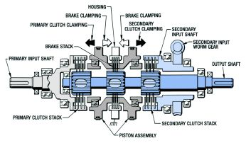 Basic Design - Dual Clutch Brake