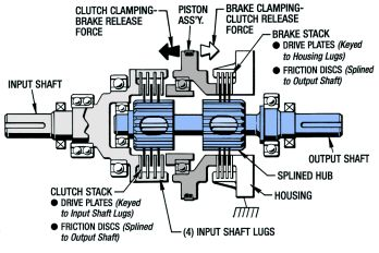 Basic Design - Clutch Brake